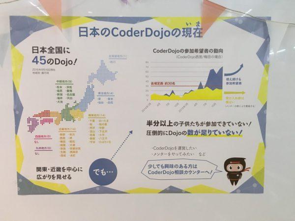 日本のCoderDojoの現在ポスター